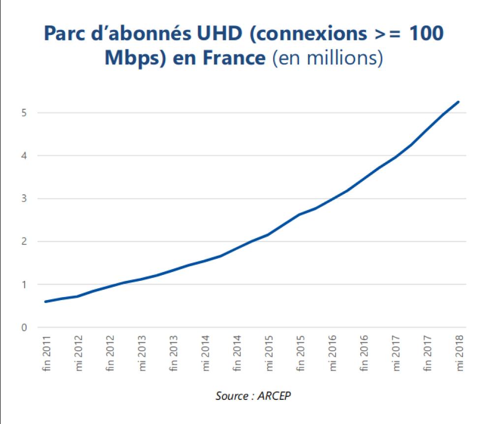parc-abonnes-connexions-mbps-UHD-France-2011-2019