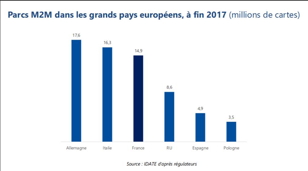 parcs-M2M-pays-europeens-2017-2018